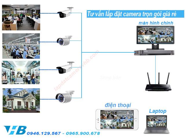 Mô hình hoạt động lắp đặt camera trọn gói giá rẻ